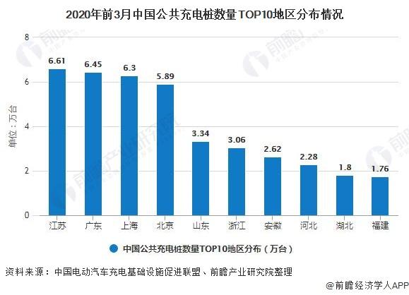 2020年前3月中国公共充电桩数量TOP10地区分布情况