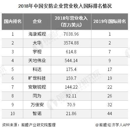 2018年中国安防企业营业收入国际排名情况