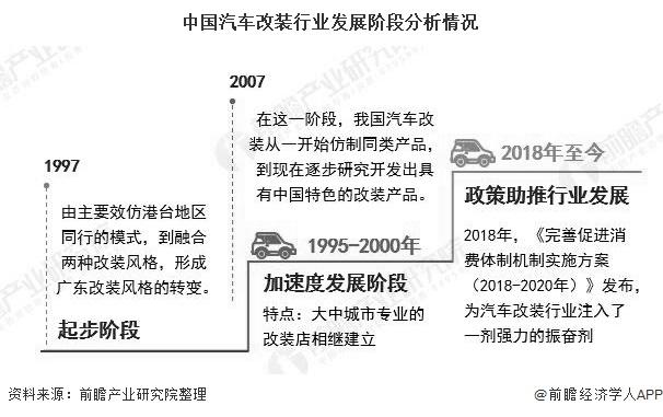 中国汽车改装行业发展阶段分析情况