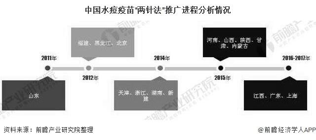 """中国水痘疫苗""""两针法""""推广进程分析情况"""