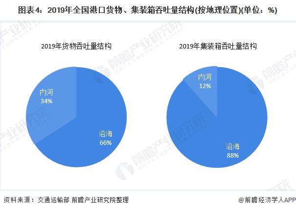 图表4:2019年全国港口货物、集装箱吞吐量结构(按地理位置)(单位:%)