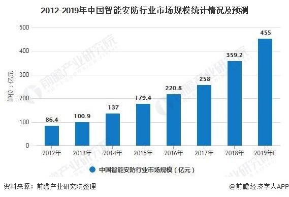 2012-2019年中国智能安防行业市场规模统计情况及预测