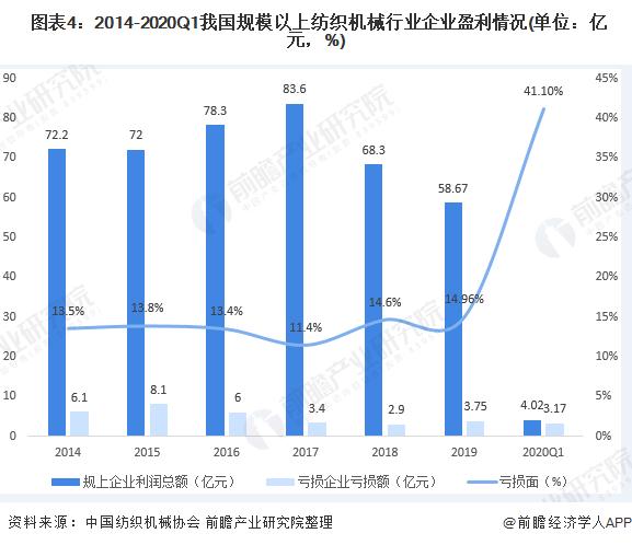 图表4:2014-2020Q1我国规模以上纺织机械行业企业盈利情况(单位:亿元,%)