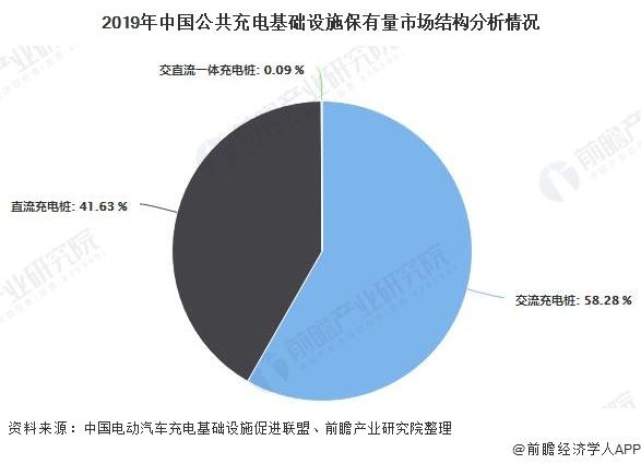 2019年中国公共充电基础设施保有量市场结构分析情况