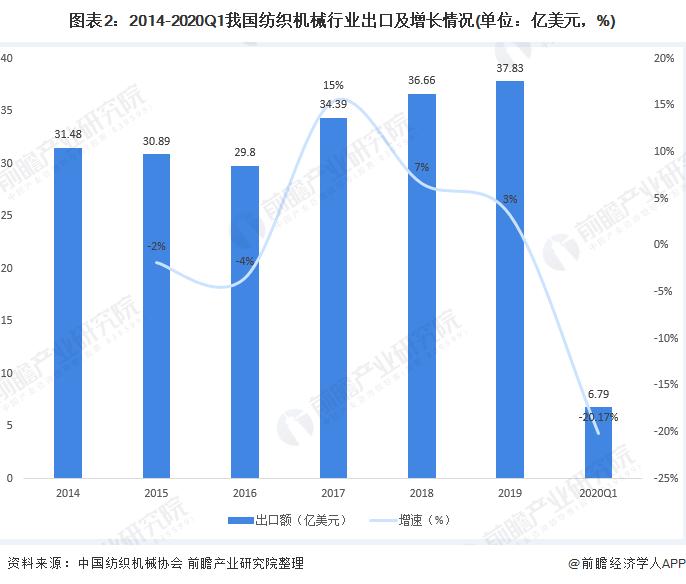 图表2:2014-2020Q1我国纺织机械行业出口及增长情况(单位:亿美元,%)