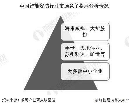 中国智能安防行业市场竞争格局分析情况