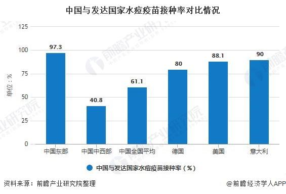 中国与发达国家水痘疫苗接种率对比情况