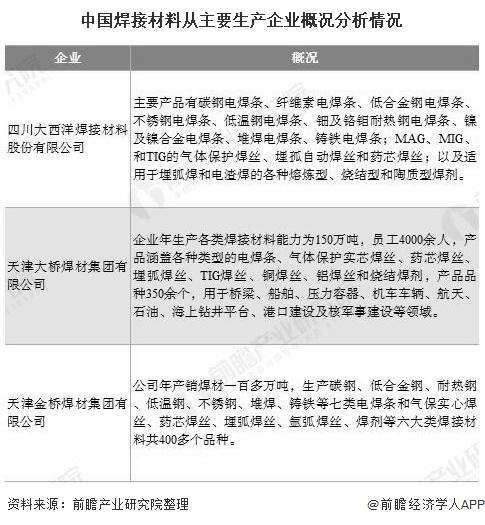 中国焊接材料从主要生产企业概况分析情况