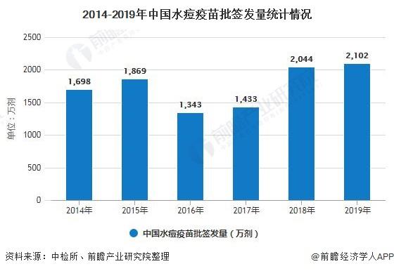 2014-2019年中国水痘疫苗批签发量统计情况