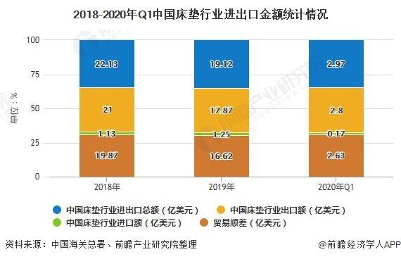 2018-2020年Q1中国床垫行业进出口金额统计情况