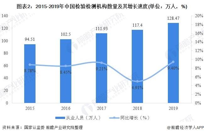 图表2:2015-2019年中国检验检测机构数量及其增长速度(单位:万人,%)