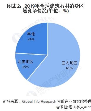 图表2:2019年全球建筑石材消费区域竞争情况(单位:%)
