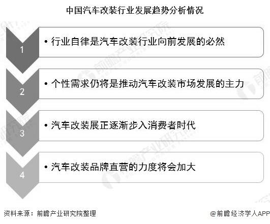 中国汽车改装行业发展趋势分析情况