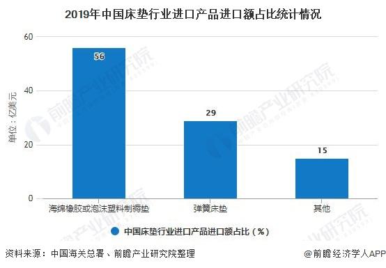 2019年中国床垫行业进口产品进口额占比统计情况