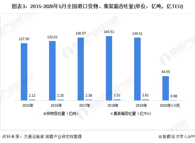 图表3:2015-2020年5月全国港口货物、集装箱吞吐量(单位:亿吨,亿TEU)