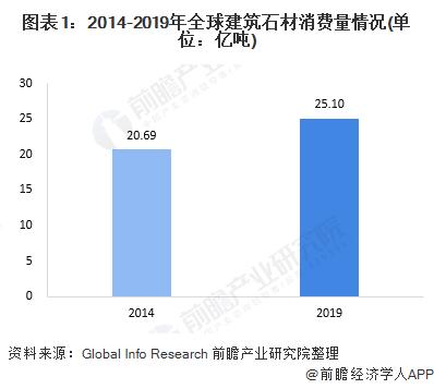 图表1:2014-2019年全球建筑石材消费量情况(单位:亿吨)
