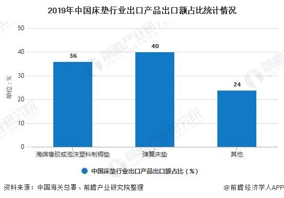 2019年中国床垫行业出口产品出口额占比统计情况