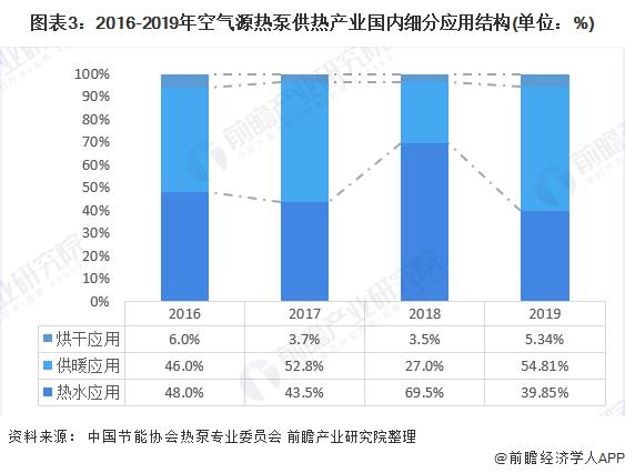 图表3:2016-2019年空气源热泵供热产业国内细分应用结构(单位:%)