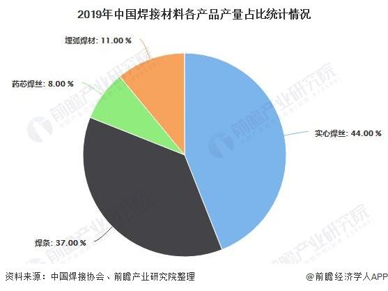 2019年中国焊接材料各产品产量占比统计情况