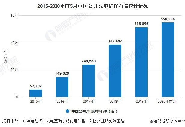 2015-2020年前5月中国公共充电桩保有量统计情况