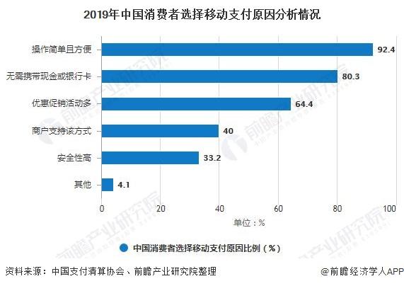 2019年中国消费者选择移动支付原因分析情况