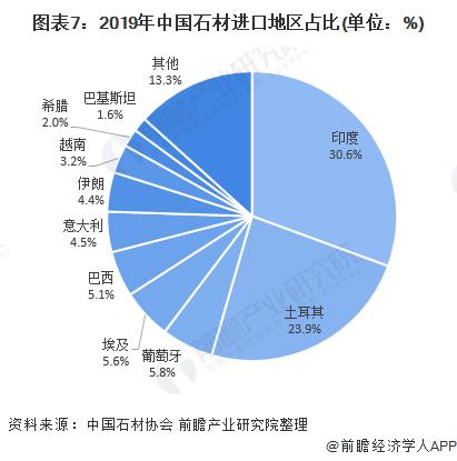 图表7:2019年中国石材进口地区占比(单位:%)
