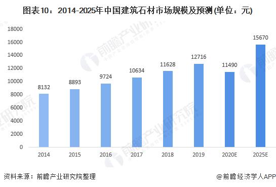 图表10:2014-2025年中国建筑石材市场规模及预测(单位:元)