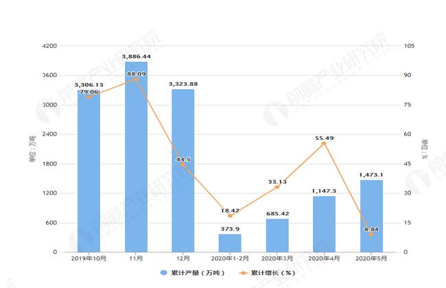2020年5月前内蒙古铁矿石产量及增长情况图