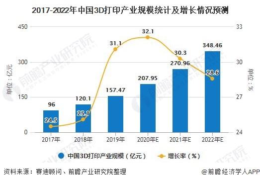 2017-2022年中国3D打印产业规模统计及增长情况预测