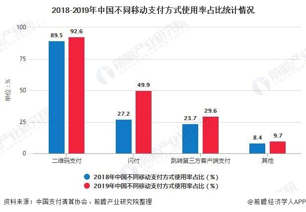 2018-2019年中国不同移动支付方式使用率占比统计情况