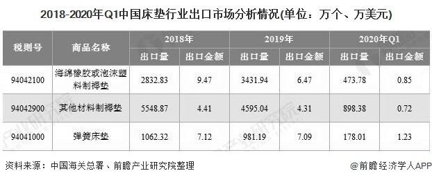 2018-2020年Q1中国床垫行业出口市场分析情况(单位:万个、万美元)