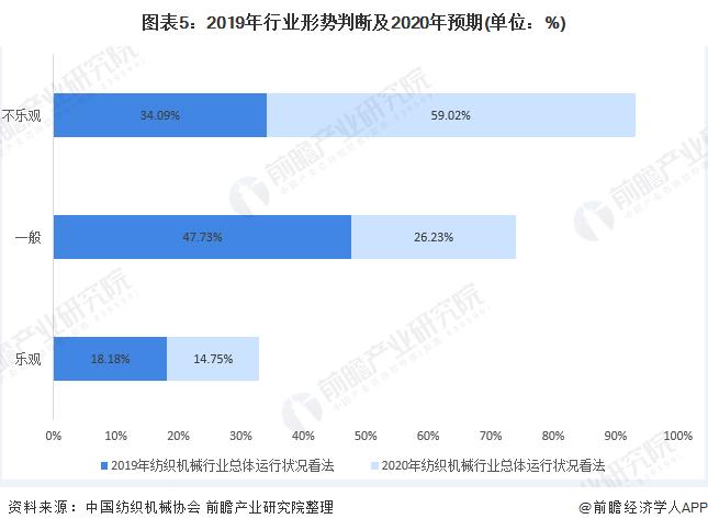 图表5:2019年行业形势判断及2020年预期(单位:%)