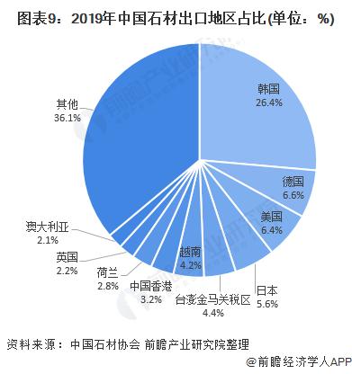 图表9:2019年中国石材出口地区占比(单位:%)