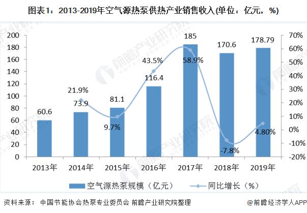 图表1:2013-2019年空气源热泵供热产业销售收入(单位:亿元,%)
