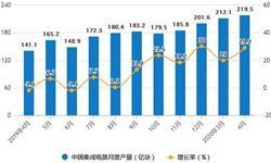 2020年1-4月中国集成电路行业市场分析:累计产量突破700亿块
