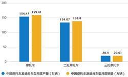 2020年1-4月中国摩托车行业市场分析:累计产销量均突破400万辆