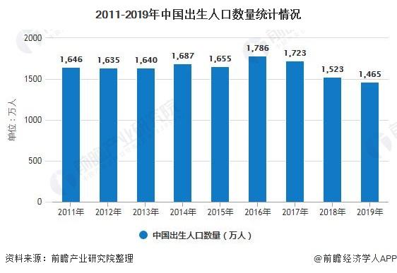 2011-2019年中国出生人口数量统计情况