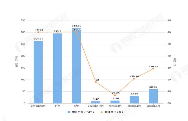 2020年5月前北京市水泥产量及增长情况图