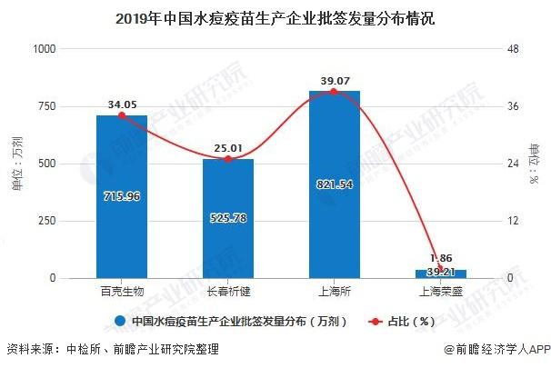 2019年中国水痘疫苗生产企业批签发量分布情况