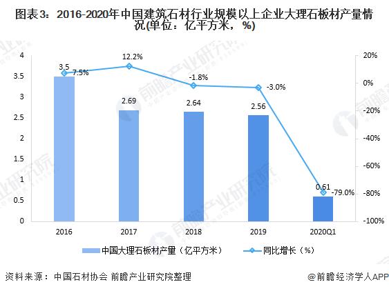 图表3:2016-2020年中国建筑石材行业规模以上企业大理石板材产量情况(单位:亿平方米,%)