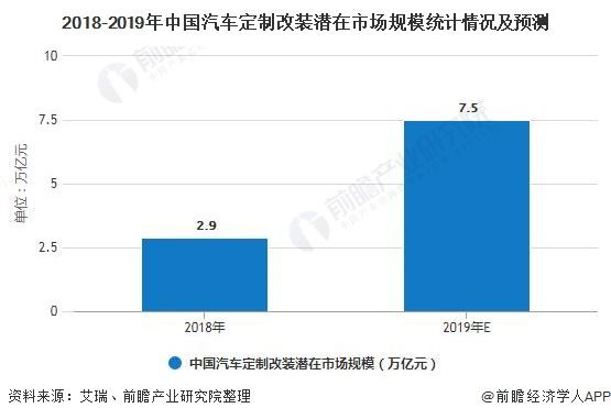 2018-2019年中国汽车定制改装潜在市场规模统计情况及预测