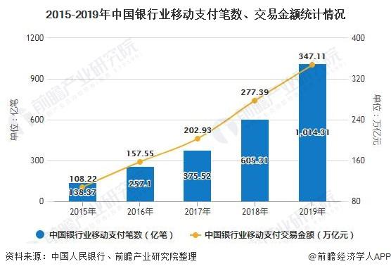 2015-2019年中国银行业移动支付笔数、交易金额统计情况