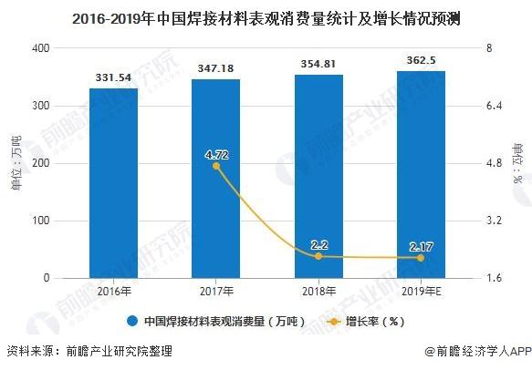 2016-2019年中国焊接材料表观消费量统计及增长情况预测
