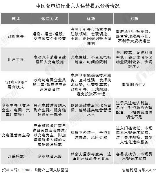 中国充电桩行业六大运营模式分析情况