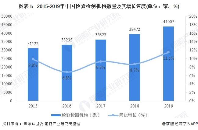 中国检验检测行业民营企业份额首次过半