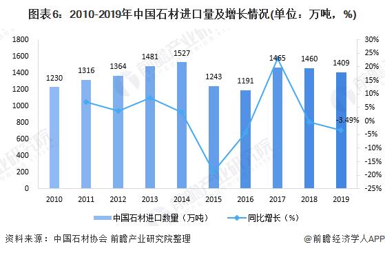 图表6:2010-2019年中国石材进口量及增长情况(单位:万吨,%)