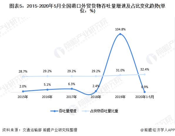 图表5:2015-2020年5月全国港口外贸货物吞吐量增速及占比变化趋势(单位:%)