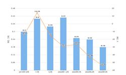 2020年1-5月辽宁省纱产量及增长情况分析