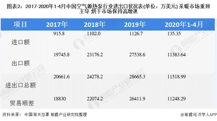 图表2:2017-2020年1-4月中国空气源热泵行业进出口状况表(单位:万美元) 采暖市场重回主导 烘干市场保持高增速