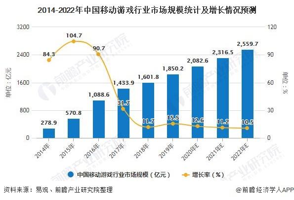 2014-2022年中国移动游戏行业市场规模统计及增长情况预测